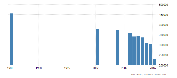 dominican republic adult illiterate population 15 years male number wb data