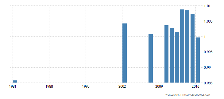dominican republic adult literacy rate population 15 years gender parity index gpi wb data