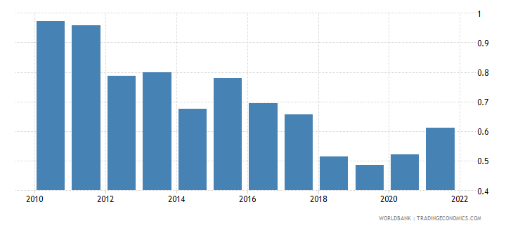 dominican republic agricultural raw materials exports percent of merchandise exports wb data