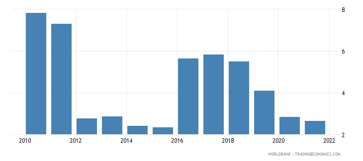 dominican republic agriculture value added annual percent growth wb data