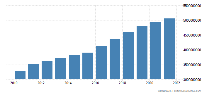 dominican republic agriculture value added constant 2000 us dollar wb data