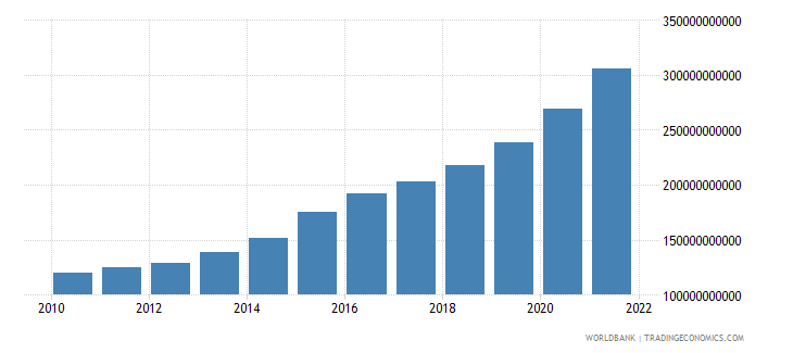 dominican republic agriculture value added current lcu wb data