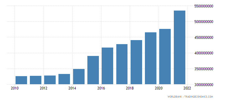 dominican republic agriculture value added us dollar wb data