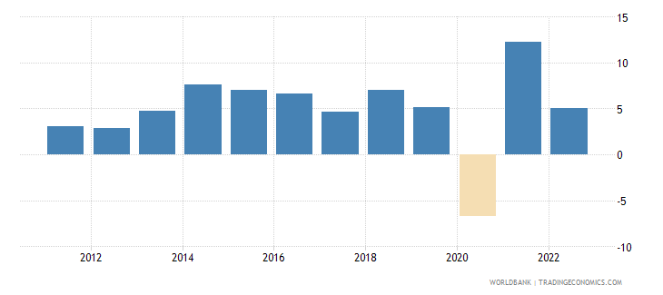 dominican republic annual percentage growth rate of gdp at market prices based on constant 2010 us dollars  wb data