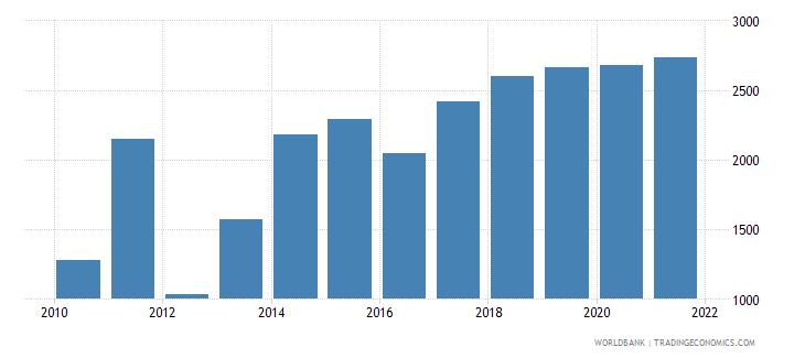 dominican republic aquaculture production metric tons wb data