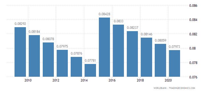dominican republic arable land hectares per person wb data