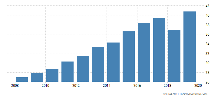 dominican republic atms per 100000 adults gfd wb data