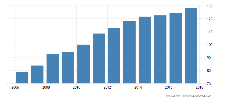 dominican republic average consumer price index 2010 100 wb data