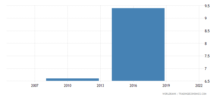 dominican republic average time to clear exports through customs days wb data