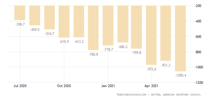 Dominican Republic Balance of Trade