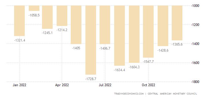 Dominican Republic Balance of Trade