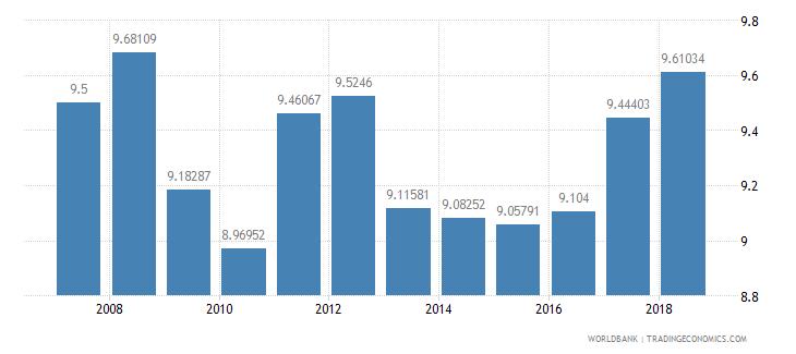 dominican republic bank capital to assets ratio percent wb data