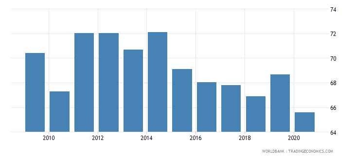 dominican republic bank cost to income ratio percent wb data