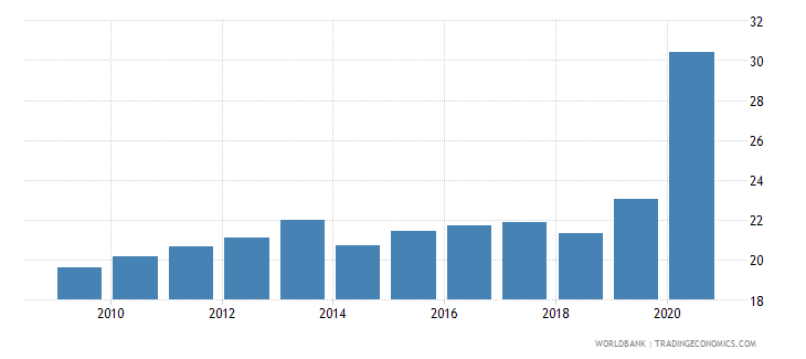 dominican republic bank deposits to gdp percent wb data