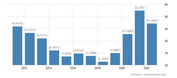 dominican republic bank liquid reserves to bank assets ratio percent wb data