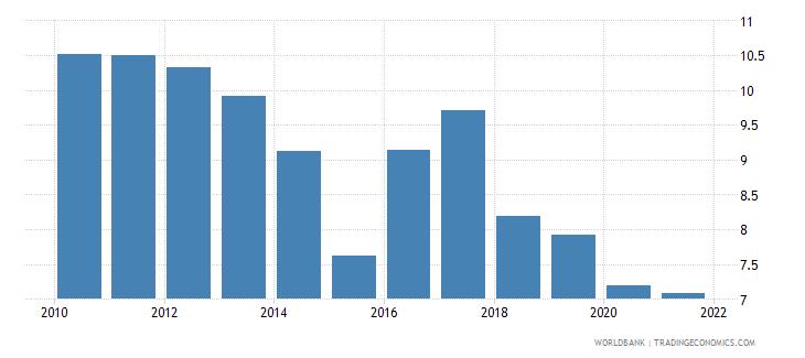 dominican republic bank net interest margin percent wb data