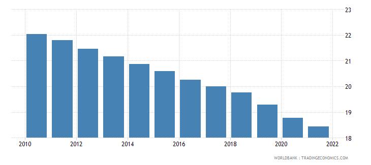 dominican republic birth rate crude per 1 000 people wb data