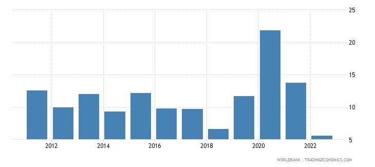 dominican republic broad money growth annual percent wb data