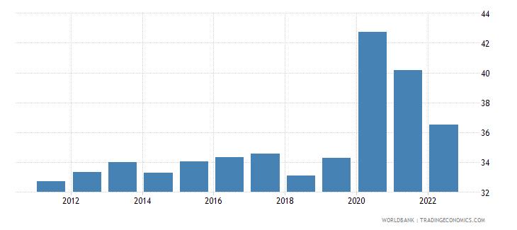 dominican republic broad money percent of gdp wb data