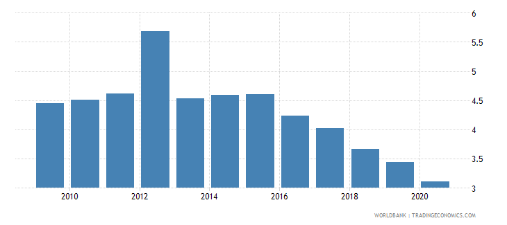 dominican republic broad money to total reserves ratio wb data