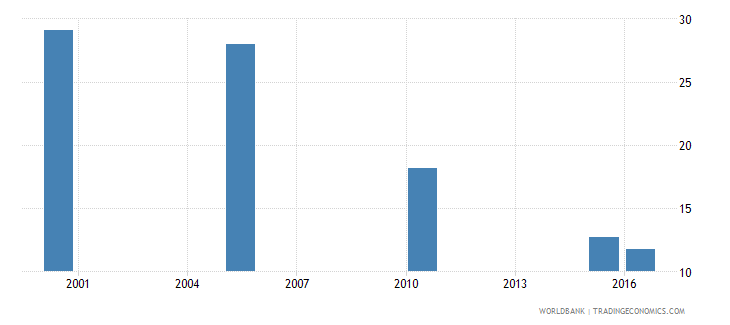 dominican republic cause of death by communicable diseases and maternal prenatal and nutrition conditions ages 15 34 male percent relevant age wb data
