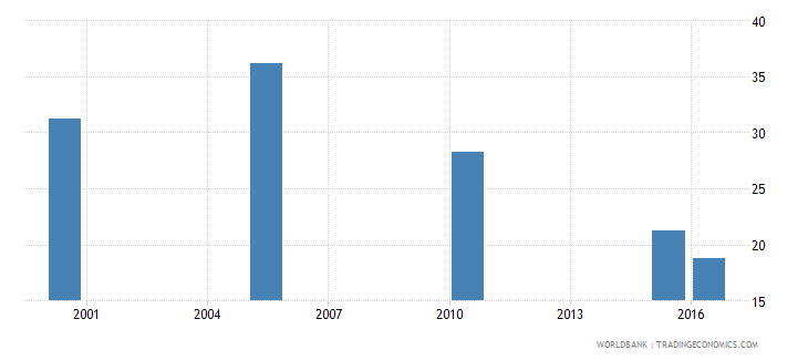 dominican republic cause of death by communicable diseases and maternal prenatal and nutrition conditions ages 35 59 female percent relevant age wb data