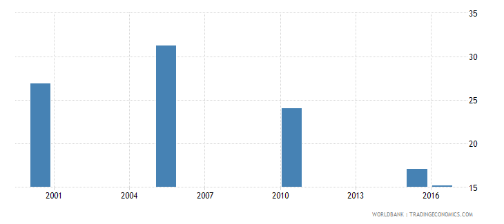 dominican republic cause of death by communicable diseases and maternal prenatal and nutrition conditions ages 35 59 male percent relevant age wb data
