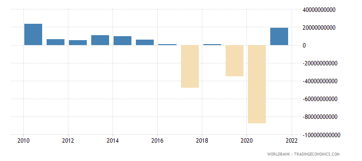 dominican republic changes in inventories current lcu wb data
