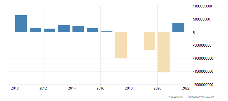 dominican republic changes in inventories us dollar wb data