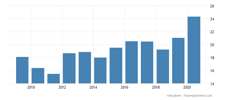 dominican republic claims on central government etc percent gdp wb data