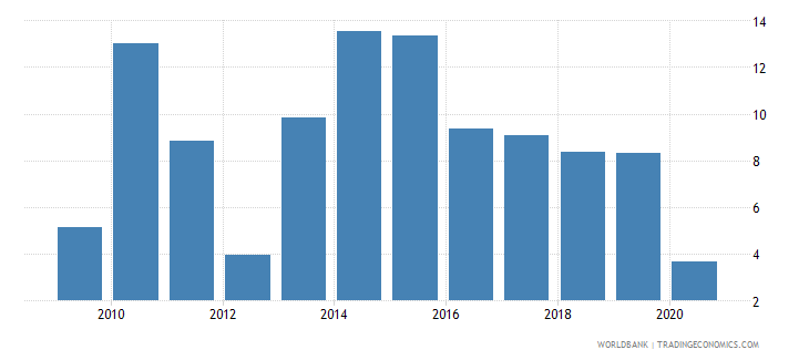 dominican republic claims on other sectors of the domestic economy annual growth as percent of broad money wb data