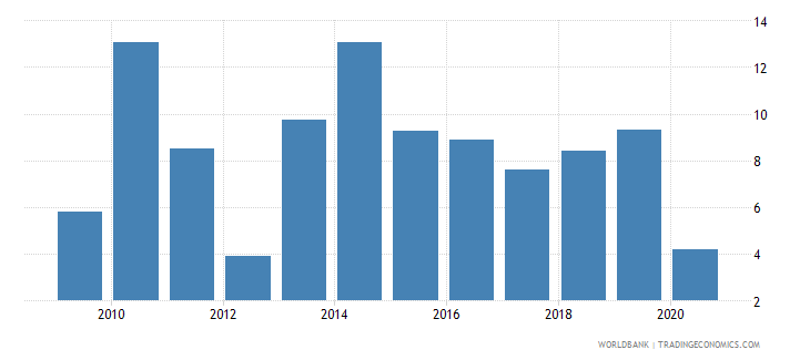 dominican republic claims on private sector annual growth as percent of broad money wb data