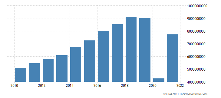 dominican republic commercial service exports us dollar wb data