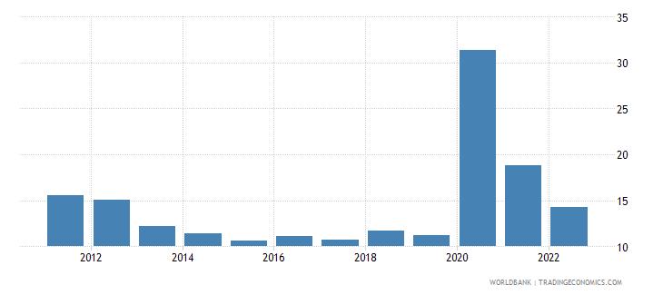 dominican republic communications computer etc percent of service exports bop wb data