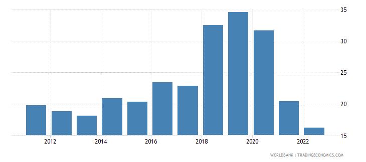 dominican republic communications computer etc percent of service imports bop wb data