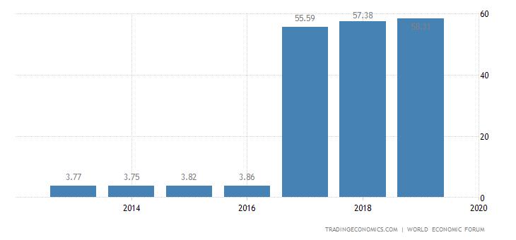 Dominican Republic Competitiveness Index