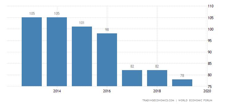 Dominican Republic Competitiveness Rank