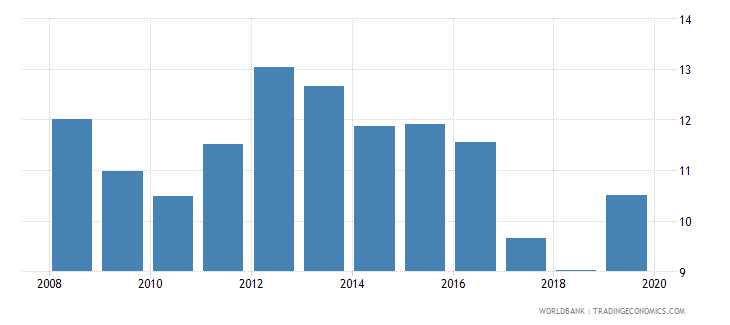 dominican republic consolidated foreign claims of bis reporting banks to gdp percent wb data