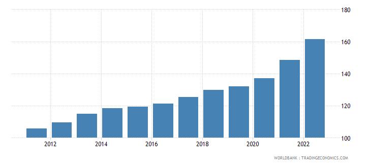 dominican republic consumer price index 2005  100 wb data