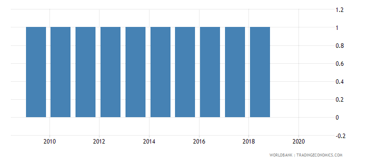 dominican republic consumer price index base year wb data