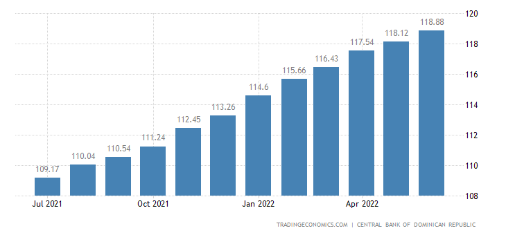 Dominican Republic Consumer Price Index (CPI)