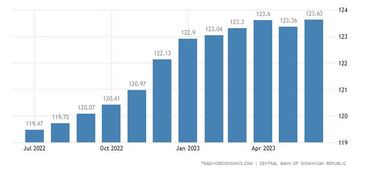 Dominican Republic Consumer Price Index (CPI)