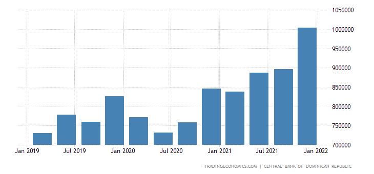 Dominican Republic Consumer Spending