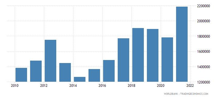 dominican republic container port traffic teu 20 foot equivalent units wb data