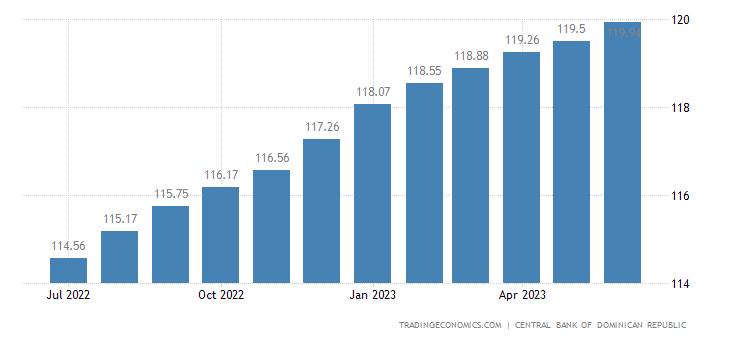 Dominican Republic Core Consumer Prices