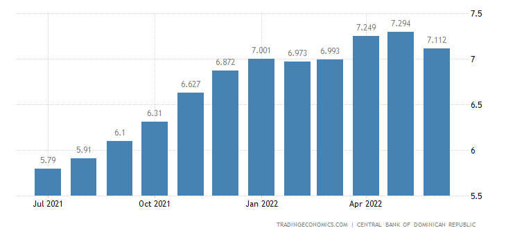 Dominican Republic Core Inflation Rate