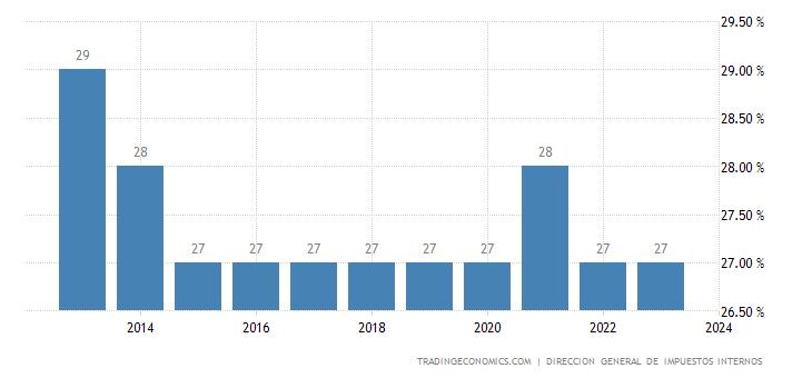 Dominican Republic Corporate Tax Rate