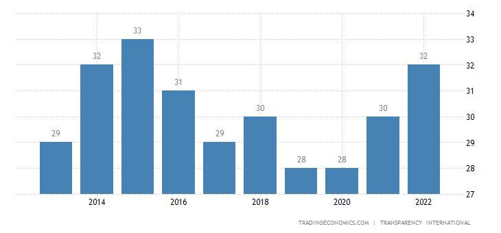 Dominican Republic Corruption Index