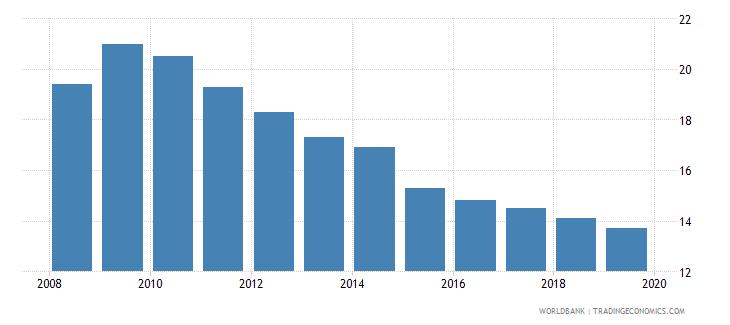 dominican republic cost of business start up procedures male percent of gni per capita wb data