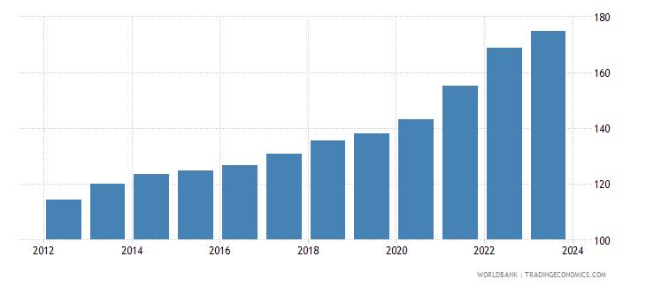 dominican republic cpi price nominal seas adj  wb data